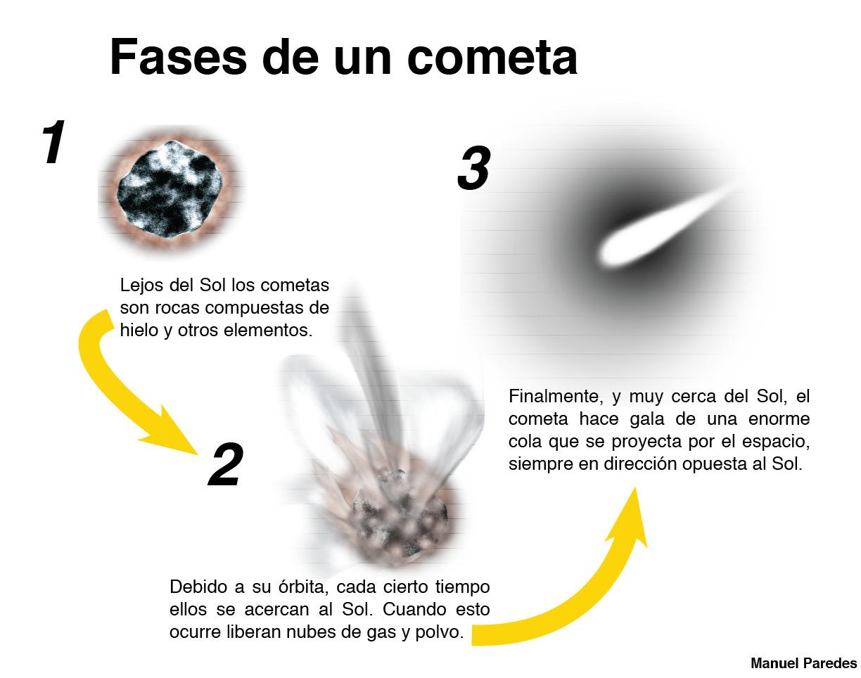 El Sistema Solar | Astronomía en Chile